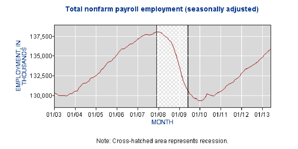 Total Non-Farm Employment