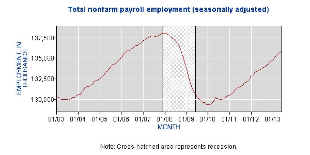 Total Non-Farm Employment