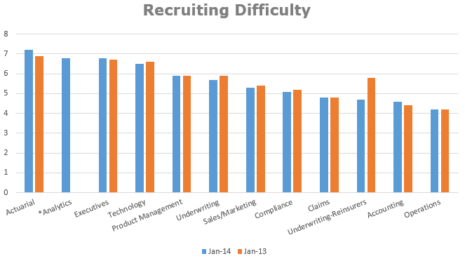 Recruiting Difficulty Chart