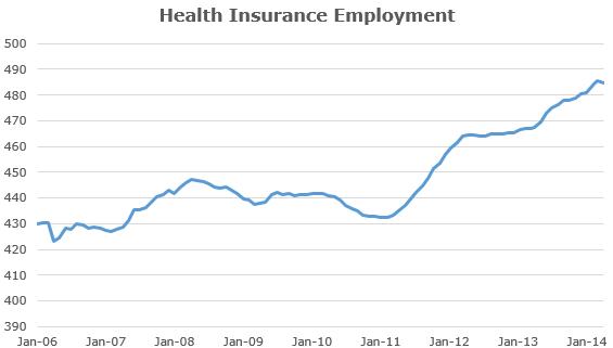 Health Insurance Employment