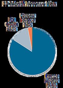 2015.Q1-Revenue