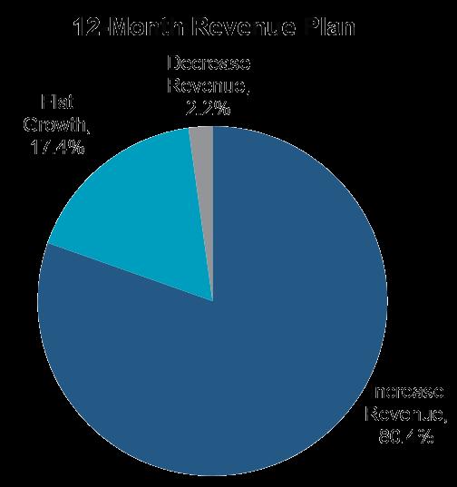 Insurance Industry Revenue Statistics