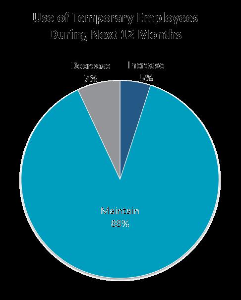 Insurance Industry Temp Staffing Statistics